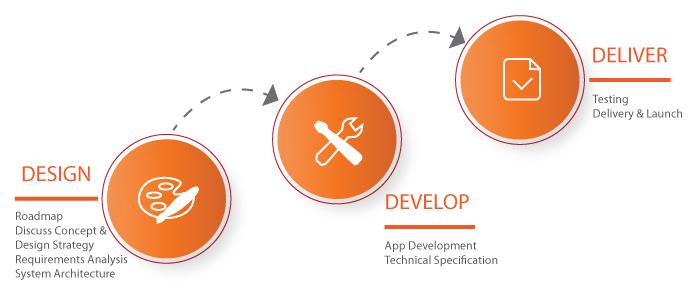 Hybrid-APP-Development-Process
