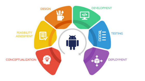 Native-App-Development-Process-Pace