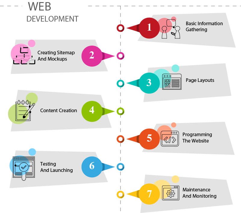 web-development-process-pace
